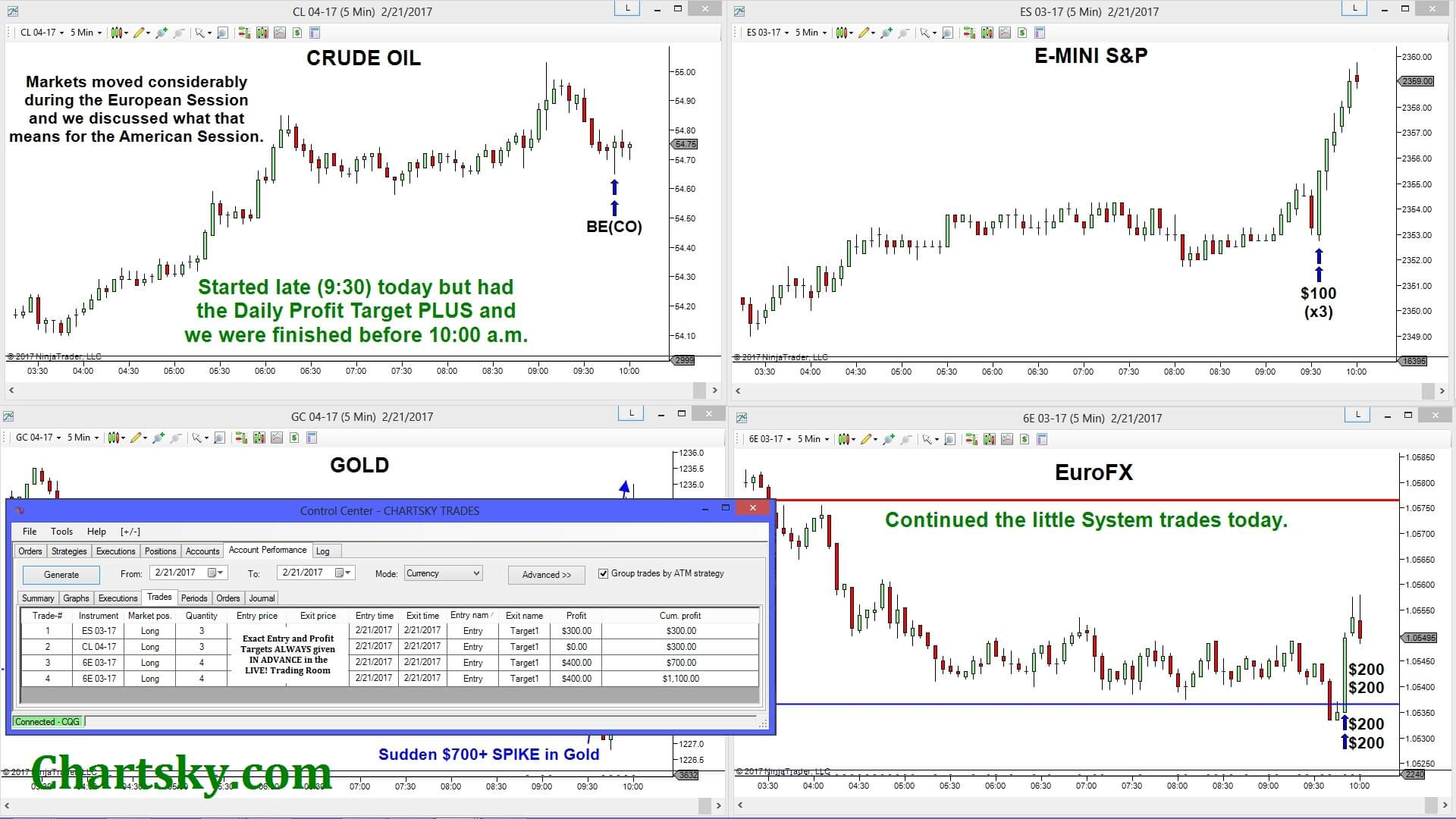 Forex Live Trading Room Free